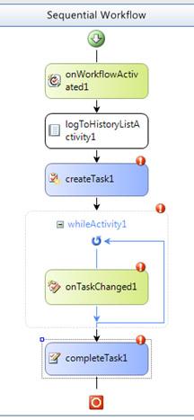 Con esto, el Workflow tendrá un aspecto similar al siguiente