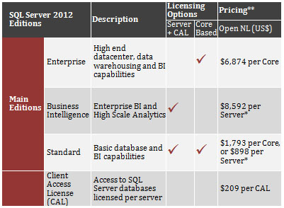 A modo de referencia, a continuación se muestra el precio actual de SQL Server 2012.