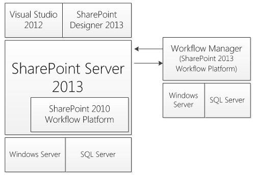 Para hacernos una idea, tenemos el antiguo motor de Workflows de SharePoint 2010 que es parte del propio SharePoint, y además el nuevo motor de Workflows de SharePoint 2013 que es un componente independiente que se ejecuta fuera de SharePoint